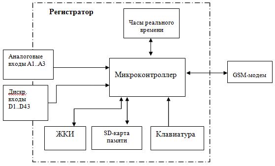 Регистратор данных для станций